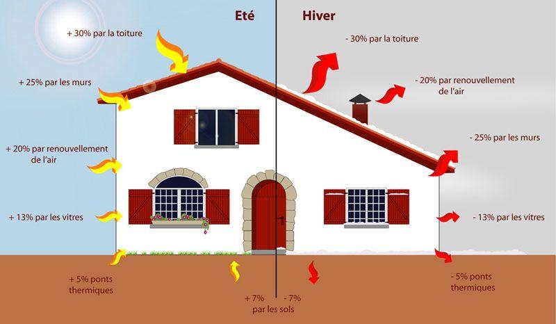 l'isolation thermique de votre maison